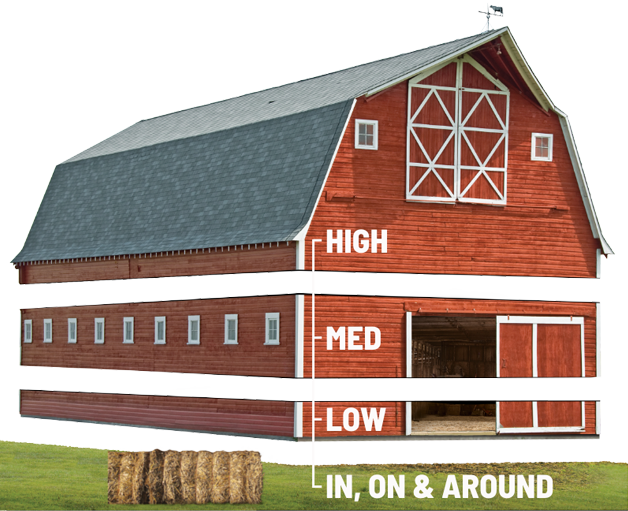 barn sliced in four pieces labeled high, medium, low and in, on and around
