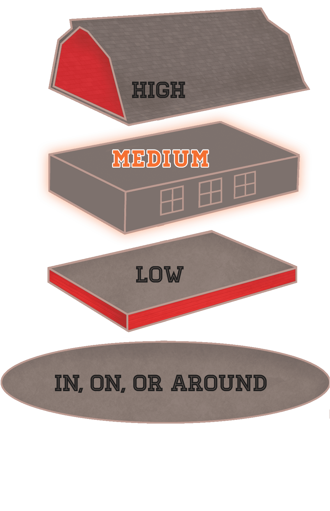 illustration of barn sliced into four section high medium low and in, on and around